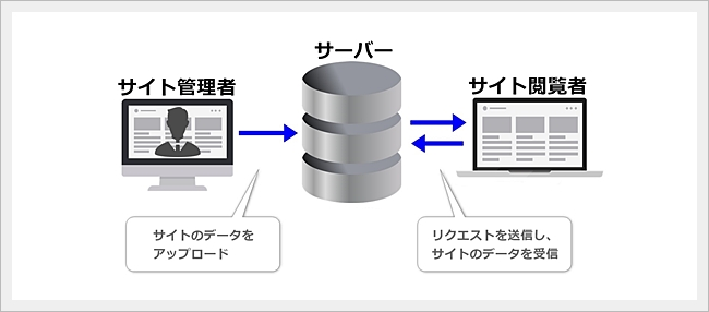 Internet-server-weblivrer