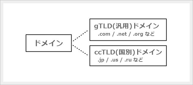 domain2-gtld-cctld-weblivrer