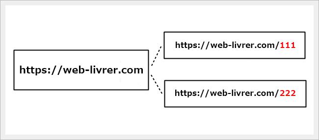 domain4-sub-directory-weblivrer